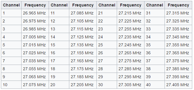 Citizens Band CB Frequencies
