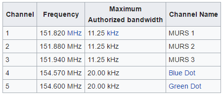 Multi Use Radio System MURS Frequencies